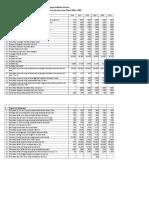 Indikator Kinerja Kesga Gizi 2016 - 2021