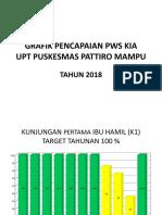 GRAFIK PENCAPAIAN PWS KIA TAHUN 2018.pptx