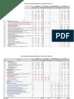 Cuadro Comparativo de Modificacion Presupuestal