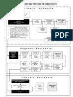 Flujograma  Del Proceso de Hábeas Data