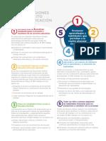 5 Dimensiones de Éxito en Educación