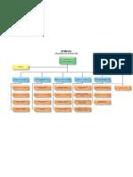 BPMIGAS Organization