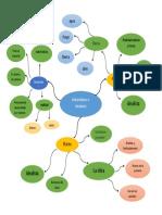 Mapa Mental Filosofos Materialistas e Idealistas en La Antiguedad