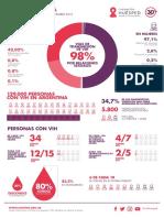 Datos Vih en Argentina Dic 2018
