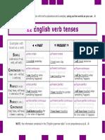 English Verbs Tenses