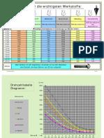 drehzahltabelle-bohren.pdf