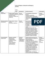 Matriz Para Identificación de Peligros 2
