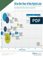 2016 hybrid job skills infographic