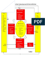 M001 Attachment a Process Map for Continuous Improvement