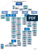 Visio DoW Org Chart Tier 5 1617FY 040716