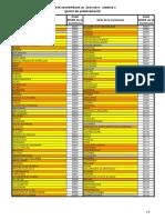 La liste des communes concernées dans le Gard