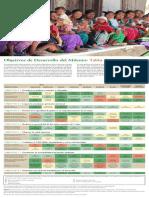 Tabla de Progresos de Los Objetivos de Desarrollo Del Milenio 2000-2015