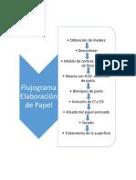 Flujograma Elaboración de Papel