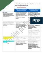 Aspectos Que Permitan Evaluar Si La Planificación y La Mediación Favorecen Al Desarrollo de Competencias (1)