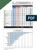 Statistiche Incidenze Morti Lavoro (31/10/10)