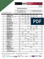 Val di Sole DH Junior Men Standings