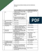 Elemen Penilaian PMKP 11.pdf