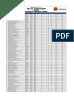 Baja Saeindia 2020 - Phase 2 Payment List_mbaja