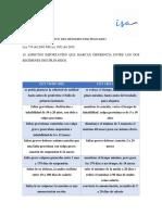 Cuadro Comparativo Del Régimen Disciplinario