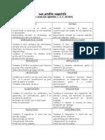 Les Profils Cognitifs J.P. ASTOLFI