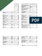 Low Oxalate Diet Example/Exemplu de dieta cu continut scazut de oxalat de calciu