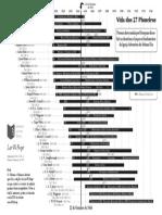 Timeline de 27 Pioneiros da IASD
