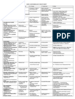 Microbiology Quick Table