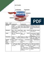 Different types of Heat Transfer (2).pdf