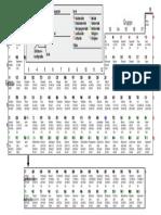 Periodic Table (German)
