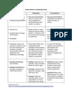 THREE MODES OF COMMUNICATION.pdf