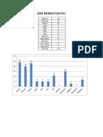 Grafik IMS