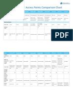 Cisco Indoor Access Points Comparison Chart