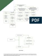 Trabajo Semana 7- Funciones administrativas..docx