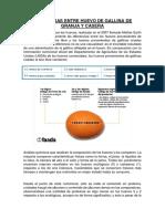 Diferencias Entre Huevo de Gallina de Granja y Casera