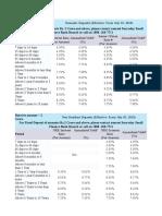 Fd Rates New
