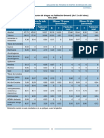 Estadísticas Sobre El Consumo de Drogas