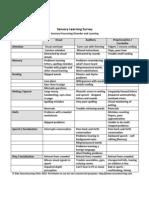 Sensory Processing Disorder - Learning Survey