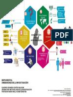 MAPA MENTAL_DIMENSIONES DE LA INVESTIGACIÓN_ECS.pdf