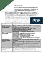 Factors Influencing Rural Migration Decisions.docx