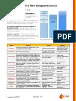 Alarm Management Cheat Sheet. RevIII (Sept 2011)