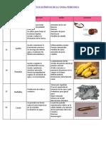 Elementos Químicos de La Tabla Periodica