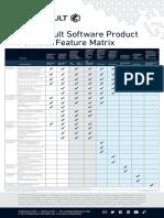 Commvault Software Product Portfolio Feature Matrix