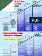 2 - Ejemplo sobre el Proceso estrucural en la Iglesia local.ppt