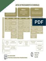 Operacion Planta Proc Minerales