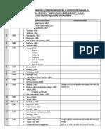 Censos de Paraguay Catálogo