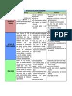 Organizador Grafico. Actv 10
