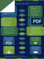Modelos de Plantilla para infografias