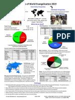 Status of World Evangelization