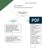 Mapa Conceptual Funciones y Proposito