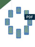 Mapa Conceotual de Marketing Yury Chaustre